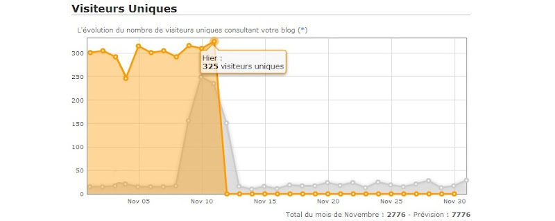 Statistiques courbe visites Overblog