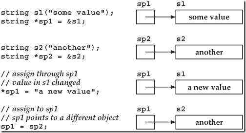 assigning pointers in c