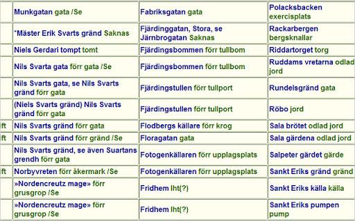 tabell ortnamnsregistret