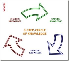 3-STEP CIRCLE_AMM