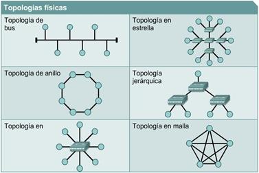 Topologias fisicas cisco ccna 1