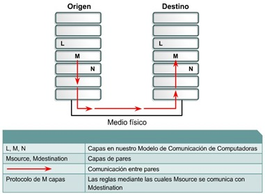 Protocolos de red cisco CCNA 1