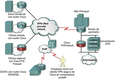 Cisco CCNA 1 Tecnologias VPN