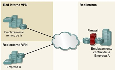 Cisco CCNA 1 Red interna y externa vpn