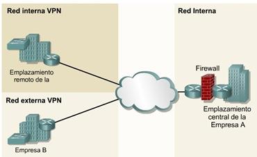Cisco CCNA 1 Red interna y externa vpn