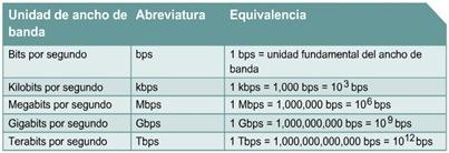 cisco ccna 1 Medidas del ancho de banda