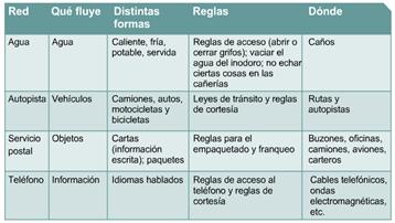 Ejemplos de flujo de datos Cisco CCNA 1