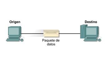 Cisco CCNA 1 - Transferenca de un paquete de datos