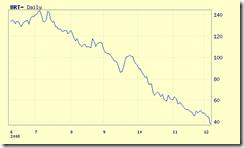 evolucion precios petroleo