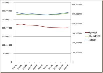 個人消費総額と名目GDP