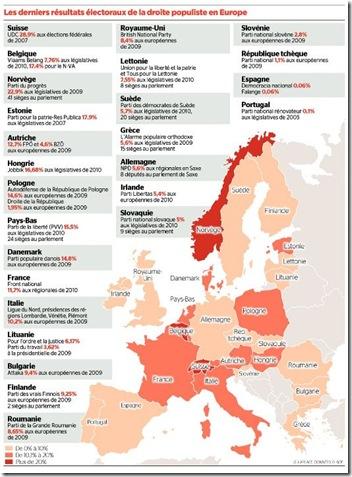 populisme europe