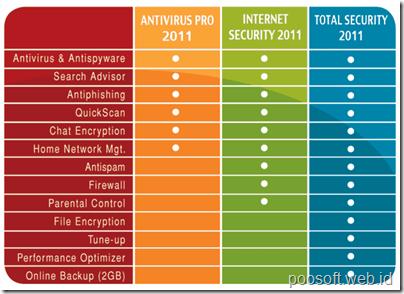 Download BitDefender 2011