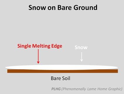 Snow on Bare Ground