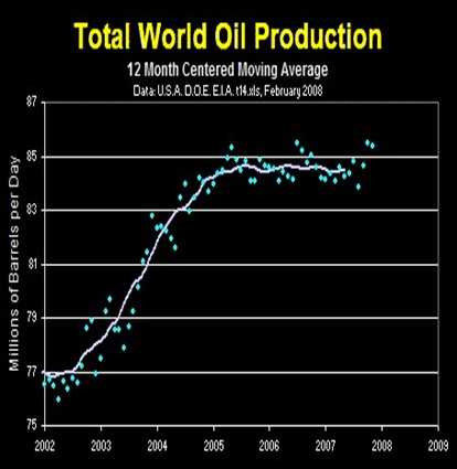 Total Oil Production