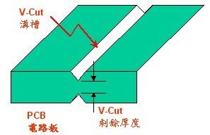 V_cut_definition