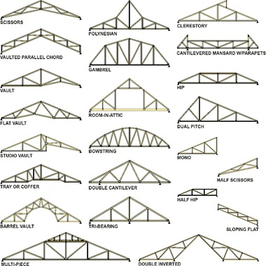 wodd_truss_types_examples