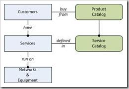Service Catalog 0_1
