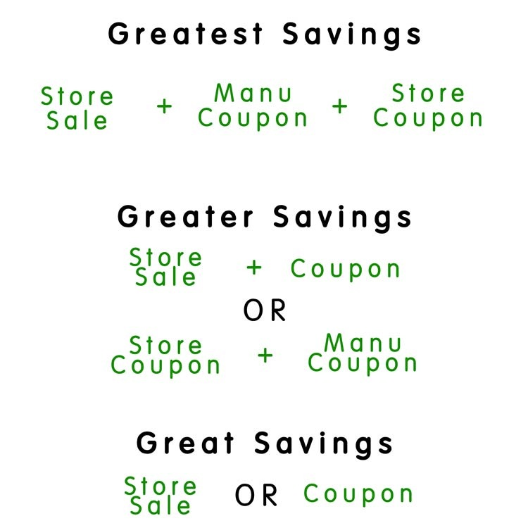 couponing-formulas