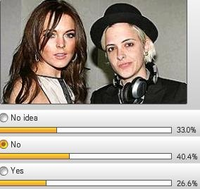 Lindsay Lohan Samantha Ronson lesbian marriage survey