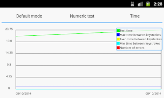 Screenshot of Schulte Test