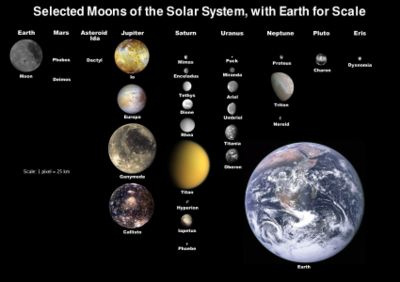 400px-Moons_of_solar_system_v7.jpg