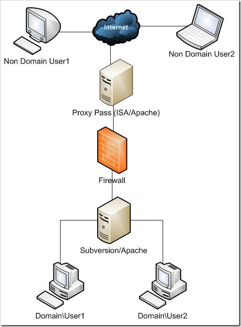 Diagram of NTLM authentication via the domain for internal users and non AD NTLM authentication for external users.