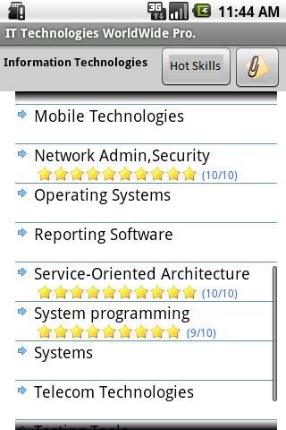 Information Technologies Pro.