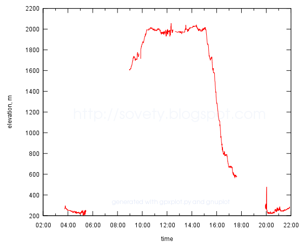 example of a time-altitude profile plotted to SVG file with gnuplot