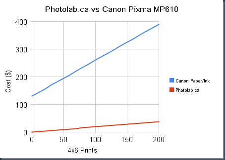 photolab_ca_vs_canon_pixma_mp610(2)