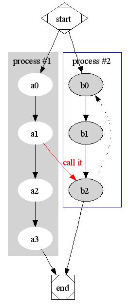 Graphviz example