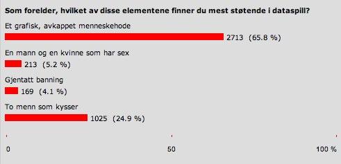 dagbladet poll.jpg