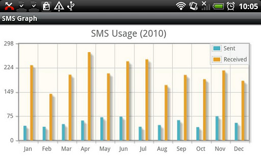SMS Graph
