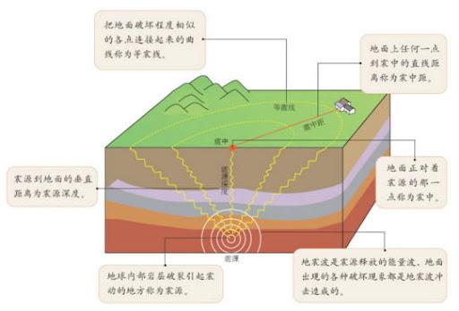 地震参数-卡通示意图