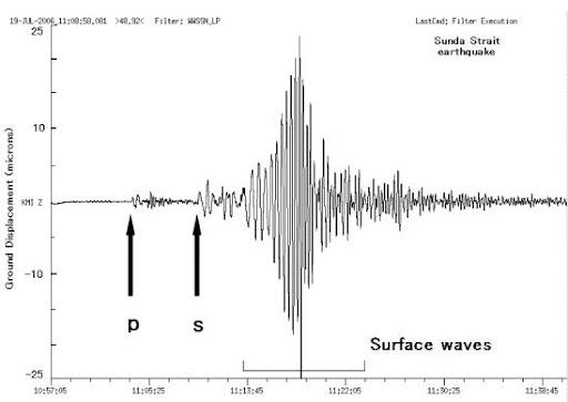 实际地震位移图