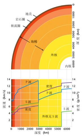 地球内部分层和各层的地震波速度