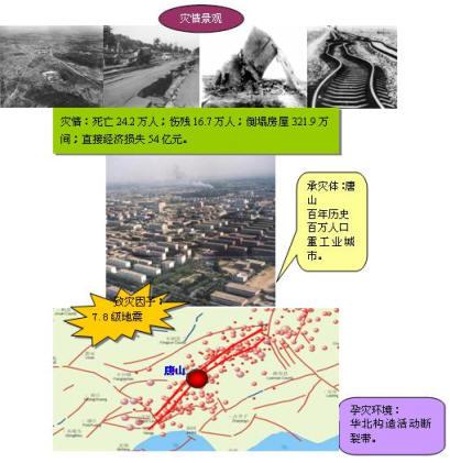 1976年唐山地震灾害系统示意图