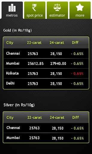 Sify Gold Silver Live