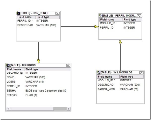 Diagrama do Banco de Dados do Controle de Usuário