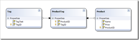 Products Challenge Data Model