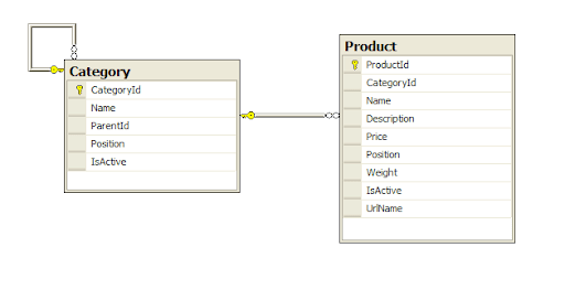 Product_Category_DB