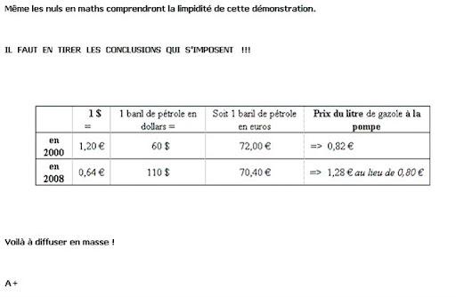 Üzemanyag és nyersanyag ár összehasonlítás