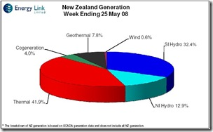 NZ_Power-Generation-By_Type_May08