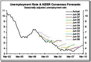 Unemployment-NZIER