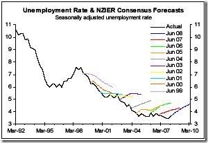 Unemployment-NZIER