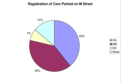 Cars Parked on M Pie Chart.png