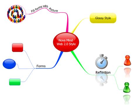 Nova Mind Web 2.0 Style