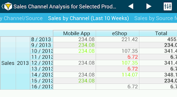 Screenshot of BellaDati Mobile BI
