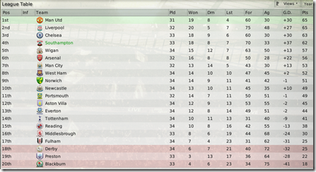 The league table is the best I have ever had with The Saints, FM 2008