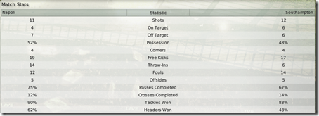 Match stats with Napoli, Football Manage 2008