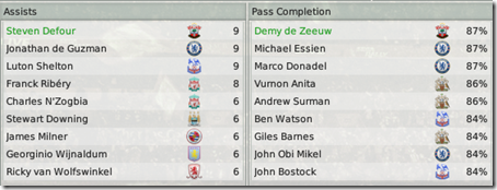 Best players of Southampton in FM2008